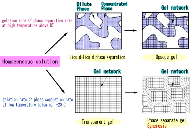 phase separation solution the china question Phase separation solutions (ps2): the china question case solution, mid-2010 had the president and chief executive officer (ceo) of phase separation solutions (ps2) to address potential cooperation opportunities with separa.